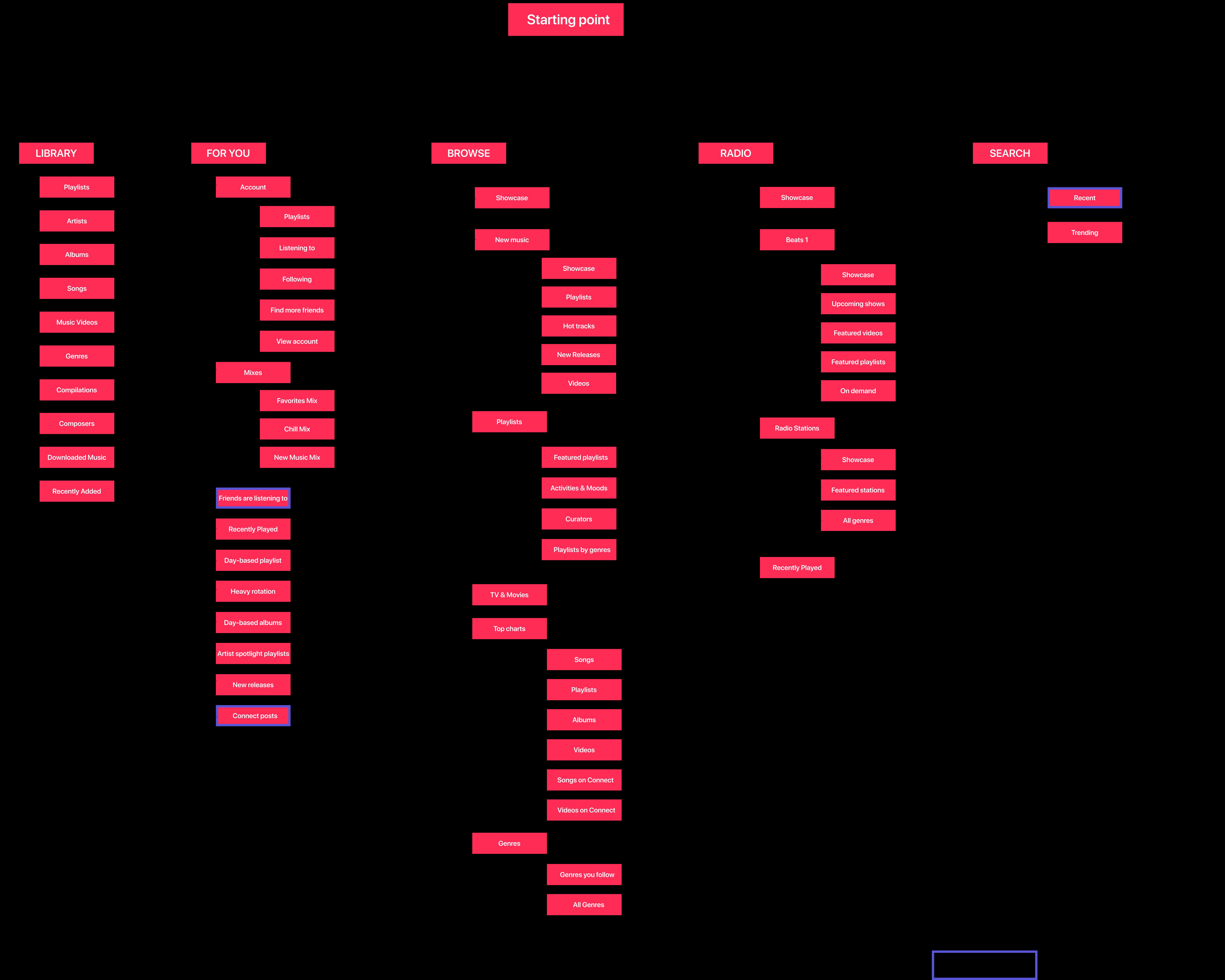 Current-App-Map